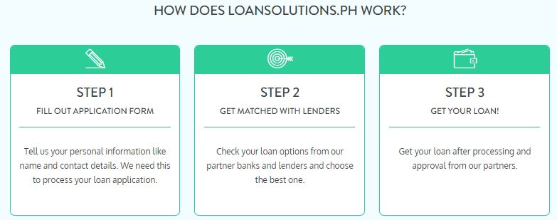 Loansolutions PH How It Works
